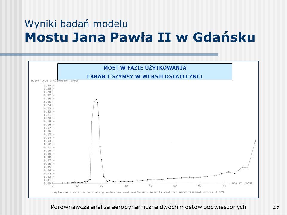 Wyniki badań modelu Mostu Jana Pawła II w Gdańsku