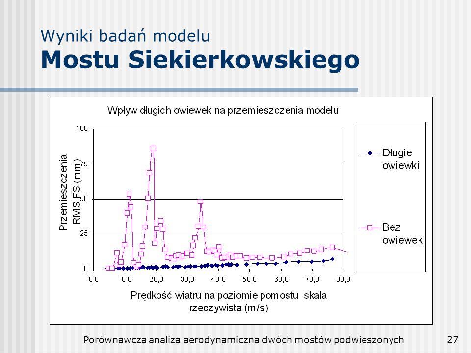 Wyniki badań modelu Mostu Siekierkowskiego