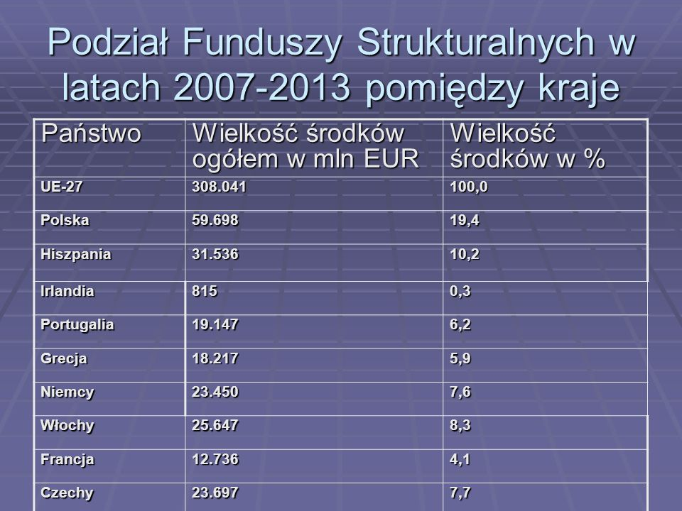 Podział Funduszy Strukturalnych w latach 2007-2013 pomiędzy kraje