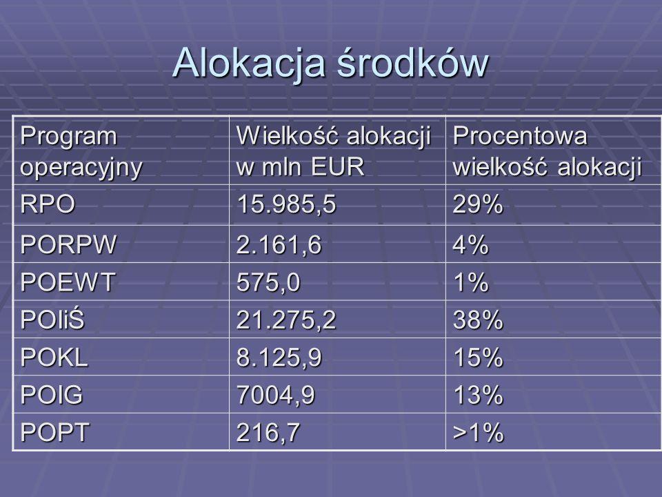 Alokacja środków Program operacyjny Wielkość alokacji w mln EUR