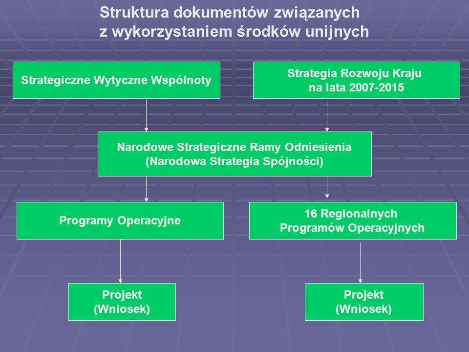 Struktura dokumentów związanych z wykorzystaniem środków unijnych
