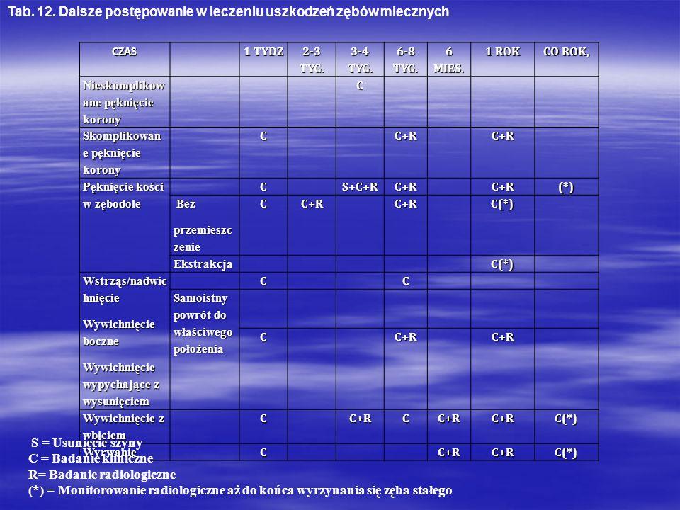 Tab. 12. Dalsze postępowanie w leczeniu uszkodzeń zębów mlecznych
