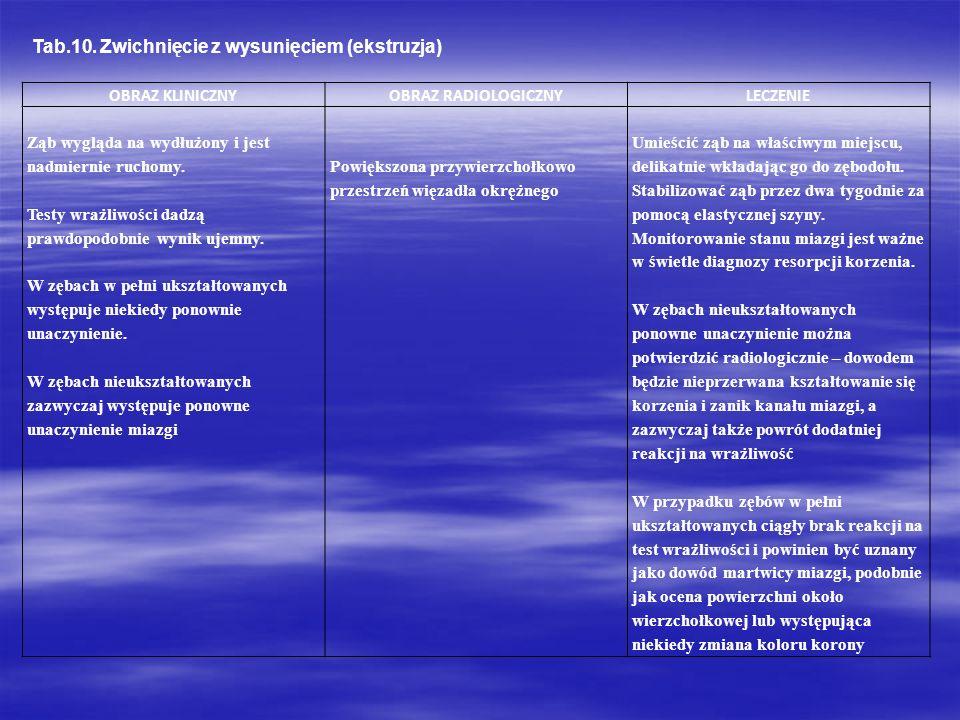Tab.10. Zwichnięcie z wysunięciem (ekstruzja)