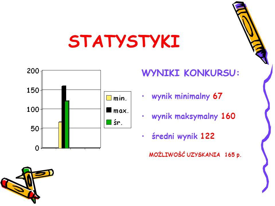 STATYSTYKI WYNIKI KONKURSU: wynik minimalny 67 wynik maksymalny 160