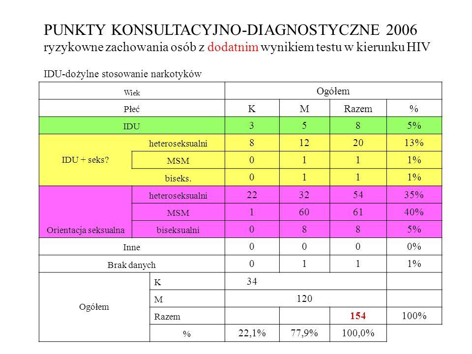 PUNKTY KONSULTACYJNO-DIAGNOSTYCZNE 2006 ryzykowne zachowania osób z dodatnim wynikiem testu w kierunku HIV