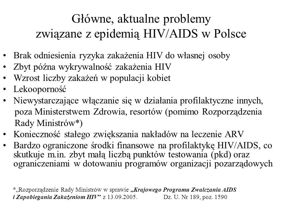 Główne, aktualne problemy związane z epidemią HIV/AIDS w Polsce