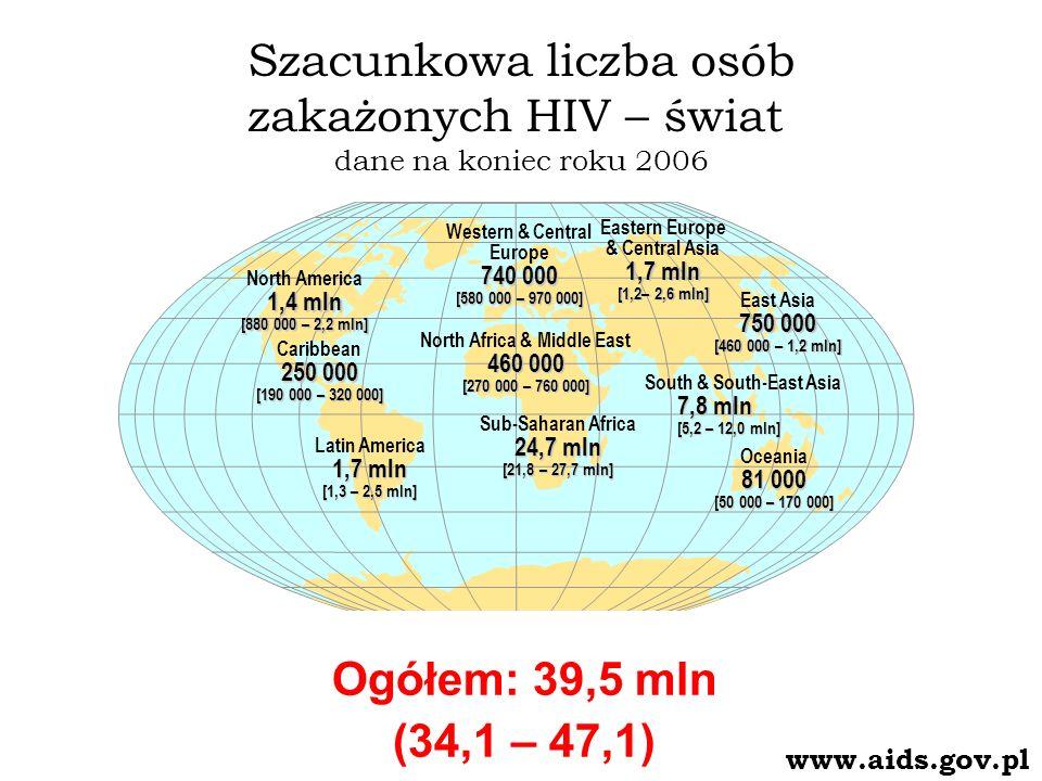 Szacunkowa liczba osób zakażonych HIV – świat