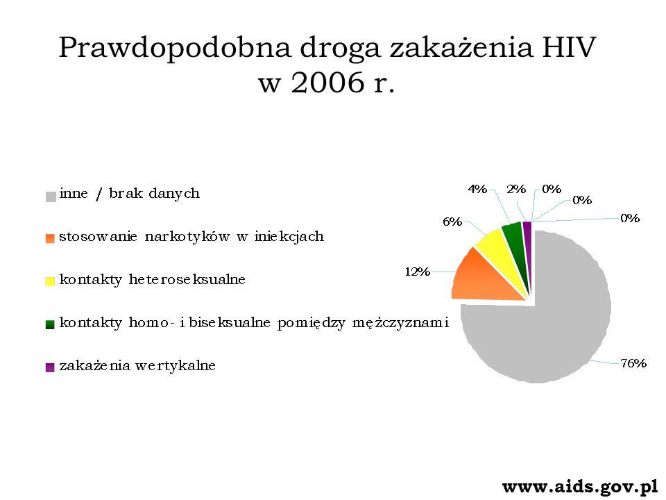 Prawdopodobna droga zakażenia HIV w 2006 r.