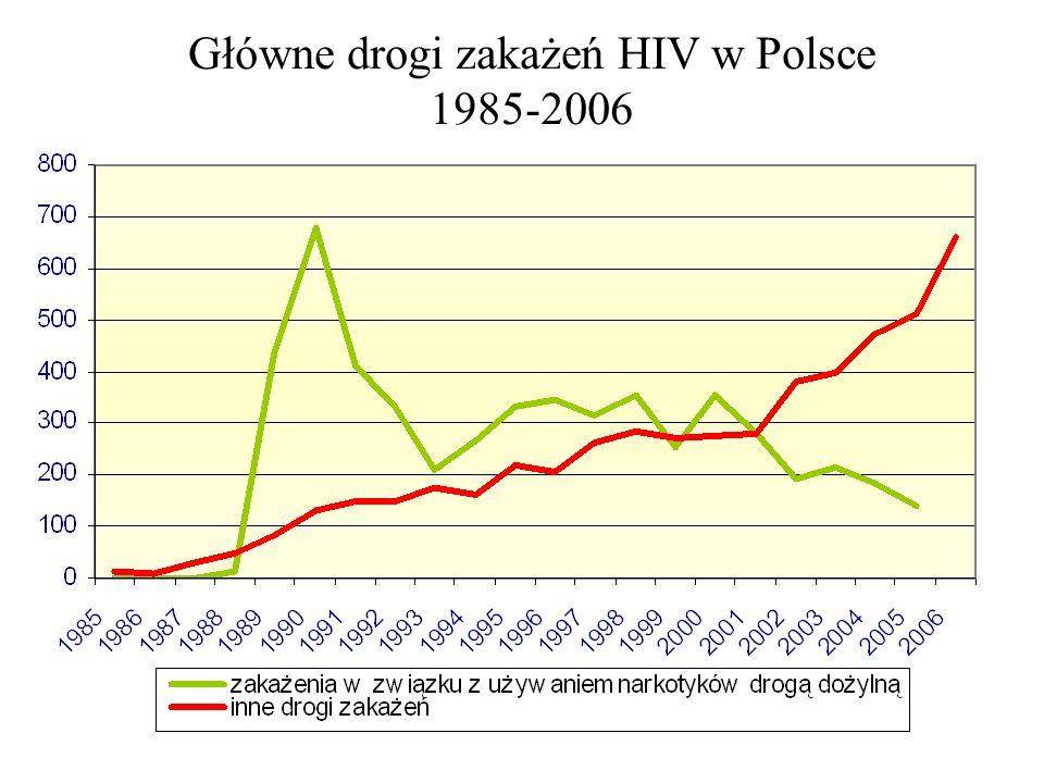 Główne drogi zakażenia HIV