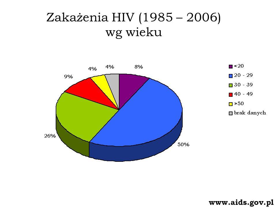 Zakażenia HIV (1985 – 2006) wg wieku