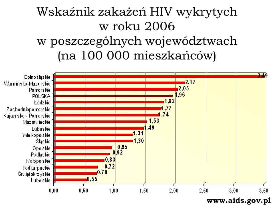 Wskaźnik zakażeń HIV wykrytych w roku 2006 w poszczególnych województwach (na 100 000 mieszkańców)