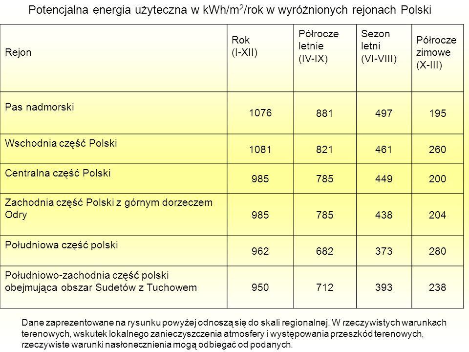 Potencjalna energia użyteczna w kWh/m2/rok w wyróżnionych rejonach Polski