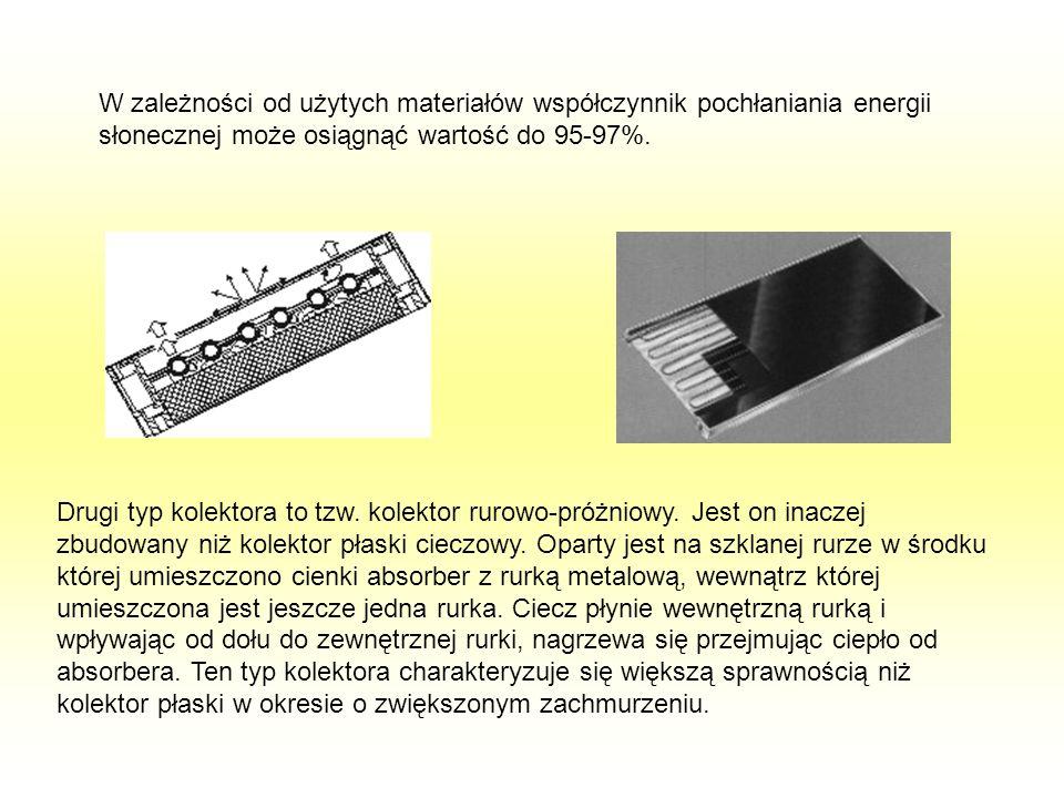 W zależności od użytych materiałów współczynnik pochłaniania energii słonecznej może osiągnąć wartość do 95-97%.