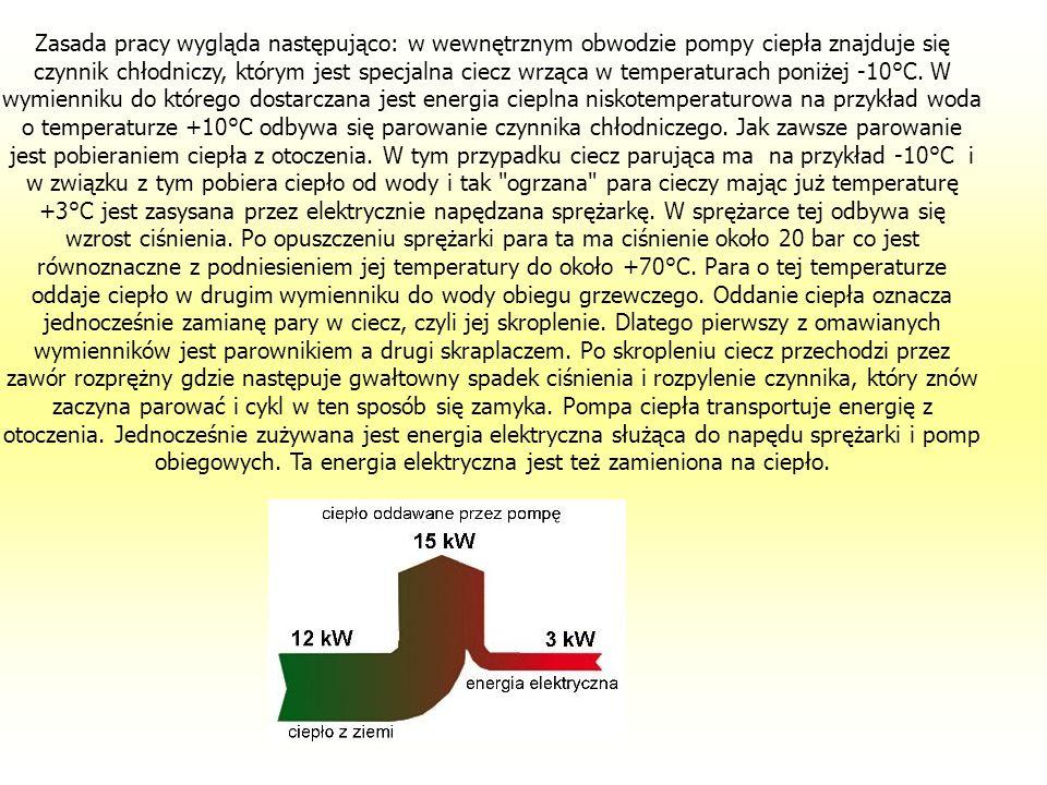 Zasada pracy wygląda następująco: w wewnętrznym obwodzie pompy ciepła znajduje się czynnik chłodniczy, którym jest specjalna ciecz wrząca w temperaturach poniżej -10°C. W wymienniku do którego dostarczana jest energia cieplna niskotemperaturowa na przykład woda o temperaturze +10°C odbywa się parowanie czynnika chłodniczego. Jak zawsze parowanie jest pobieraniem ciepła z otoczenia. W tym przypadku ciecz parująca ma na przykład -10°C i w związku z tym pobiera ciepło od wody i tak ogrzana para cieczy mając już temperaturę +3°C jest zasysana przez elektrycznie napędzana sprężarkę. W sprężarce tej odbywa się wzrost ciśnienia. Po opuszczeniu sprężarki para ta ma ciśnienie około 20 bar co jest równoznaczne z podniesieniem jej temperatury do około +70°C. Para o tej temperaturze oddaje ciepło w drugim wymienniku do wody obiegu grzewczego. Oddanie ciepła oznacza jednocześnie zamianę pary w ciecz, czyli jej skroplenie. Dlatego pierwszy z omawianych wymienników jest parownikiem a drugi skraplaczem. Po skropleniu ciecz przechodzi przez zawór rozprężny gdzie następuje gwałtowny spadek ciśnienia i rozpylenie czynnika, który znów zaczyna parować i cykl w ten sposób się zamyka. Pompa ciepła transportuje energię z otoczenia. Jednocześnie zużywana jest energia elektryczna służąca do napędu sprężarki i pomp obiegowych. Ta energia elektryczna jest też zamieniona na ciepło.