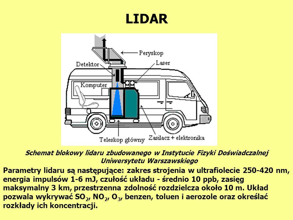 LIDAR Schemat blokowy lidaru zbudowanego w Instytucie Fizyki Doświadczalnej. Uniwersytetu Warszawskiego.