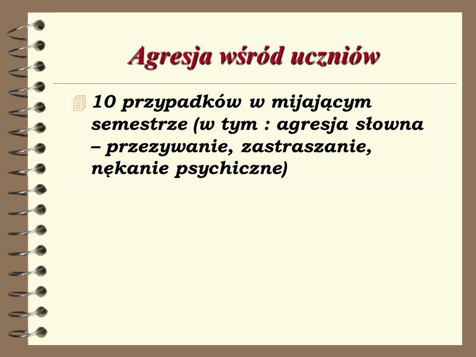 Agresja wśród uczniów 10 przypadków w mijającym semestrze (w tym : agresja słowna – przezywanie, zastraszanie, nękanie psychiczne)
