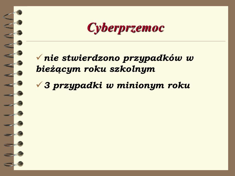 Cyberprzemoc nie stwierdzono przypadków w bieżącym roku szkolnym