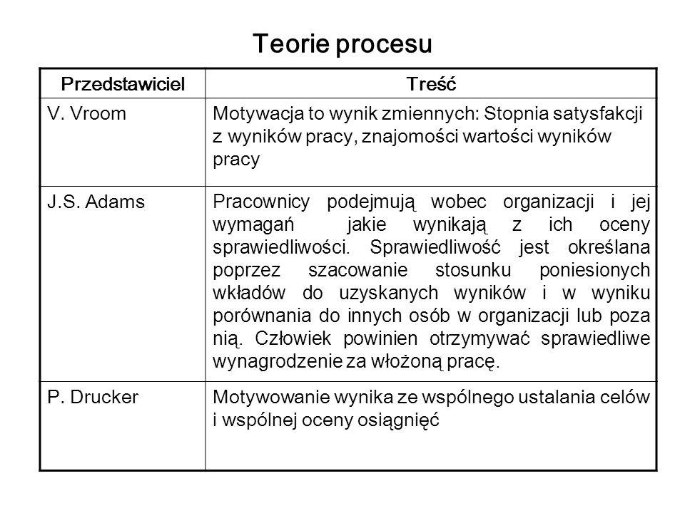 Teorie procesu Przedstawiciel Treść V. Vroom