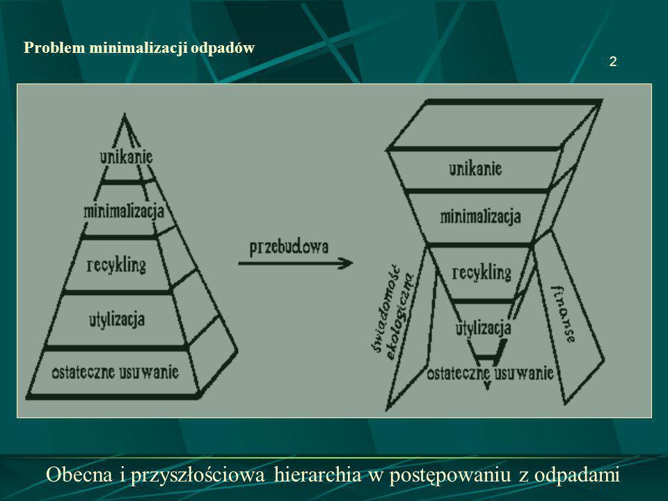 Obecna i przyszłościowa hierarchia w postępowaniu z odpadami
