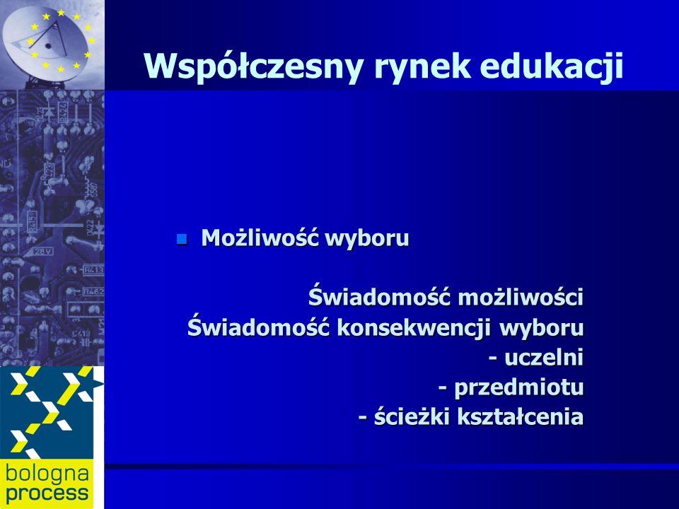 Współczesny rynek edukacji