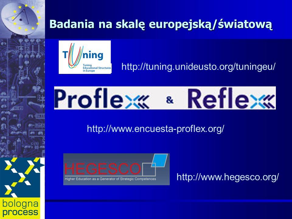 Badania na skalę europejską/światową