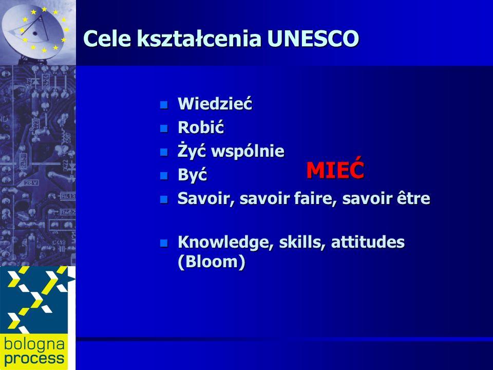Cele kształcenia UNESCO