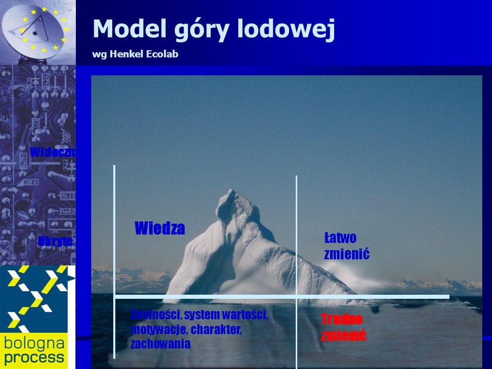 Model góry lodowej Wiedza Łatwo zmienić Trudno zmienić Widoczne Ukryte