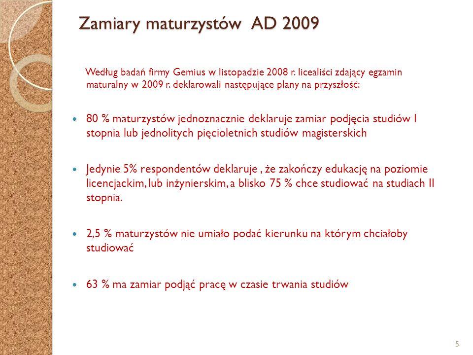 Zamiary maturzystów AD 2009