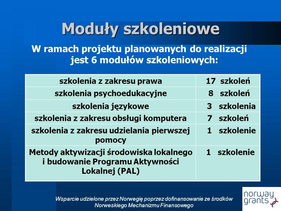 Moduły szkoleniowe W ramach projektu planowanych do realizacji jest 6 modułów szkoleniowych: szkolenia z zakresu prawa.