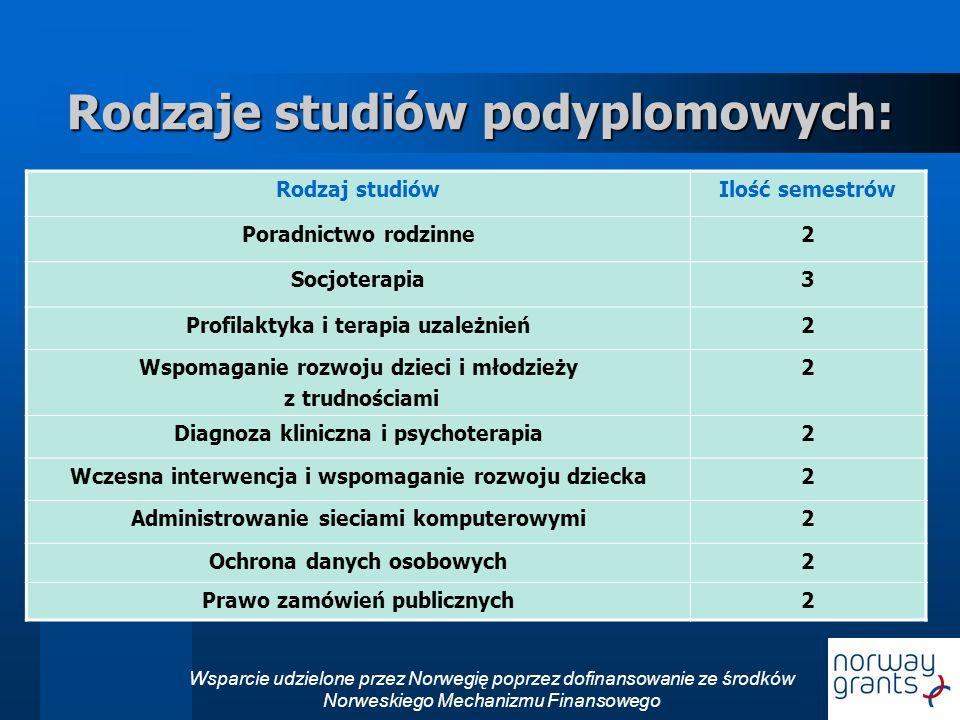 Rodzaje studiów podyplomowych: