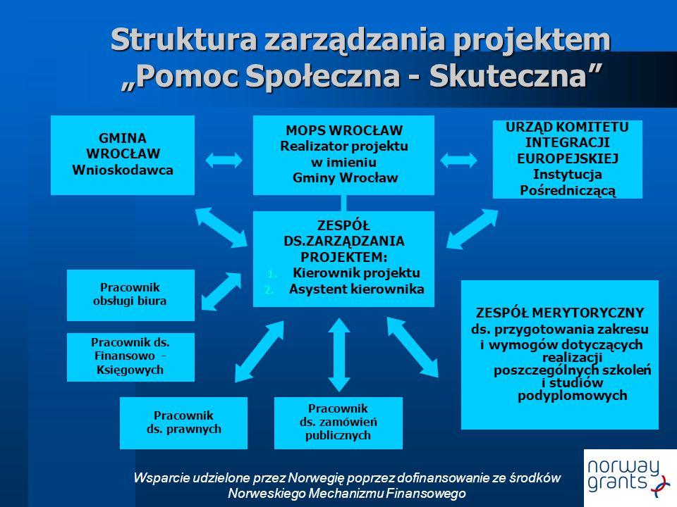 """Struktura zarządzania projektem """"Pomoc Społeczna - Skuteczna"""