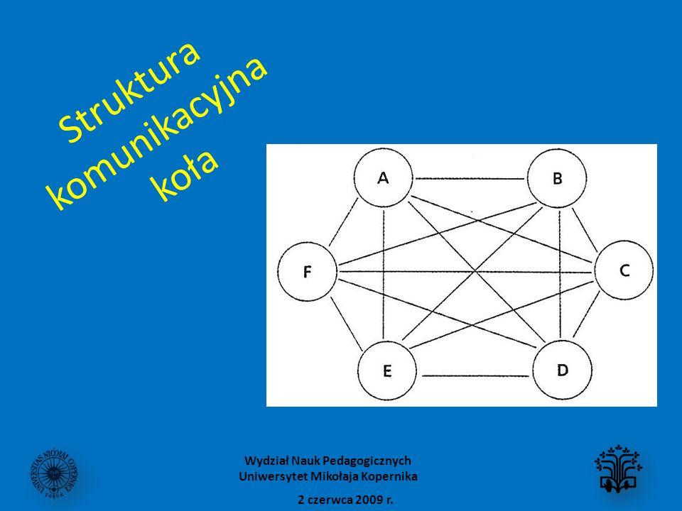 Struktura komunikacyjna koła
