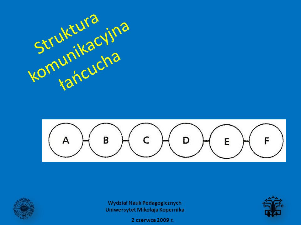 Struktura komunikacyjna łańcucha