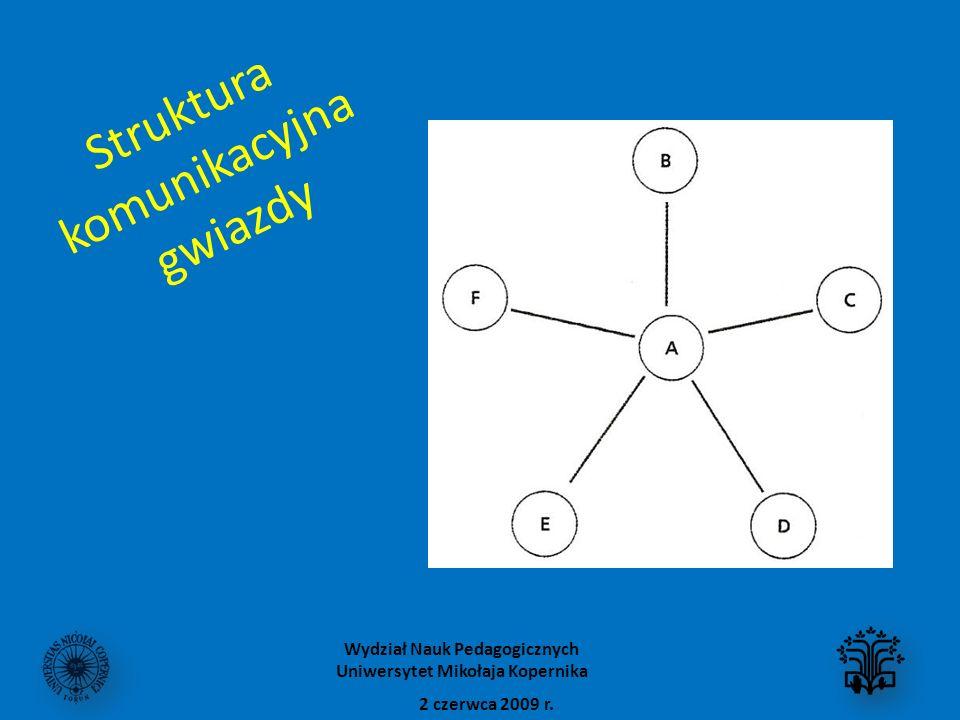 Struktura komunikacyjna gwiazdy