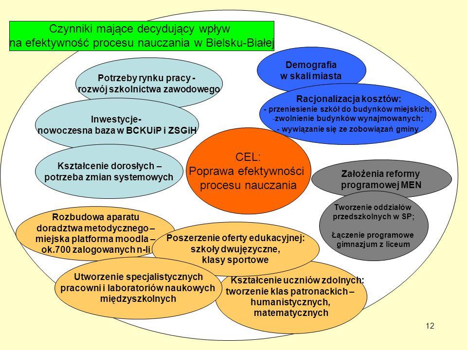 CEL: Poprawa efektywności procesu nauczania