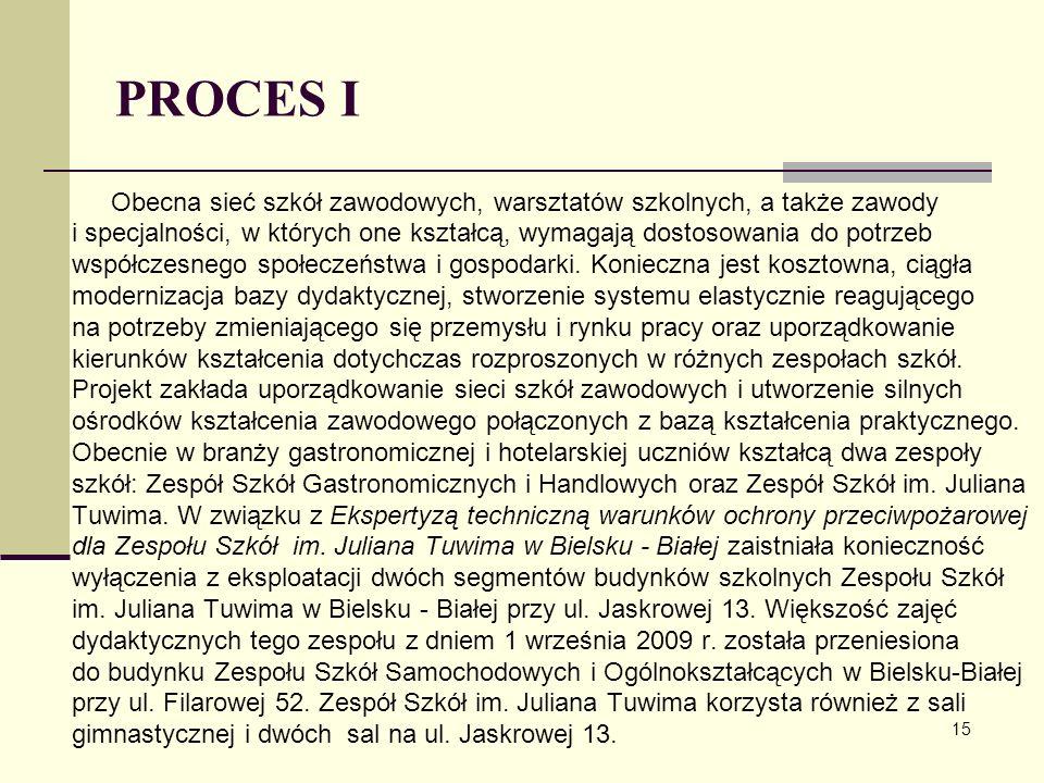PROCES I Obecna sieć szkół zawodowych, warsztatów szkolnych, a także zawody.