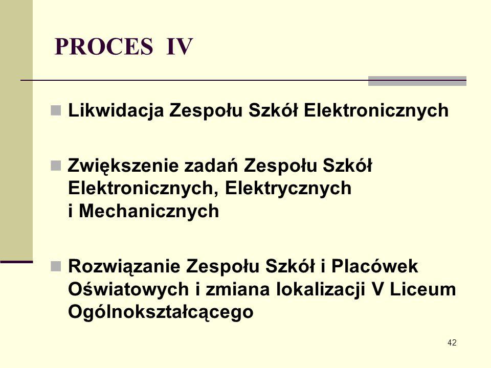 PROCES IV Likwidacja Zespołu Szkół Elektronicznych