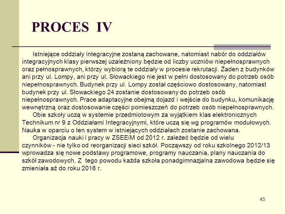 PROCES IV Istniejące oddziały integracyjne zostaną zachowane, natomiast nabór do oddziałów.