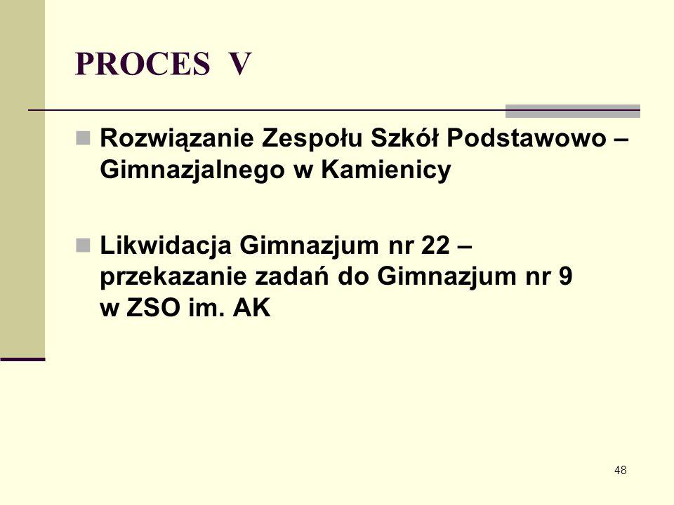 PROCES V Rozwiązanie Zespołu Szkół Podstawowo – Gimnazjalnego w Kamienicy.