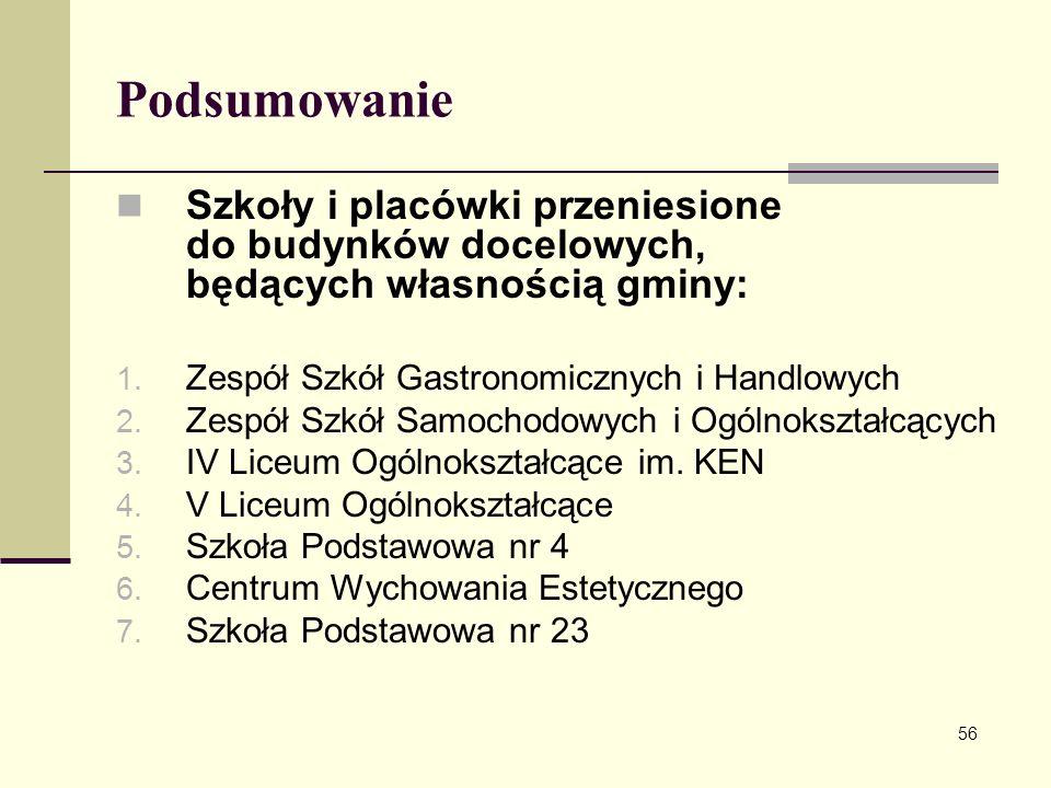 Podsumowanie Szkoły i placówki przeniesione do budynków docelowych, będących własnością gminy: Zespół Szkół Gastronomicznych i Handlowych.