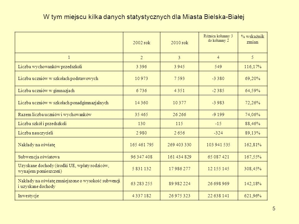 W tym miejscu kilka danych statystycznych dla Miasta Bielska-Białej
