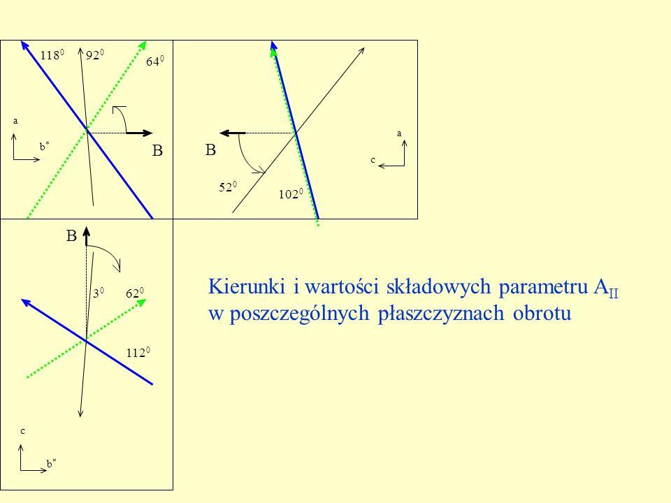 Kierunki i wartości składowych parametru AII