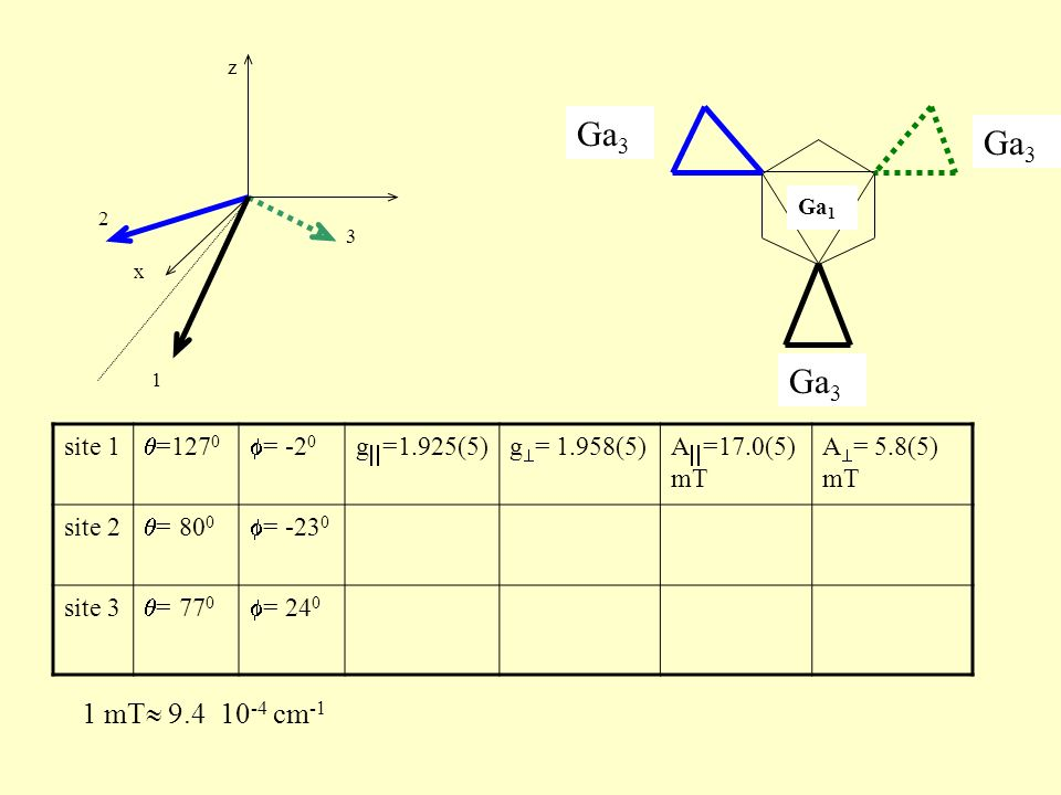 Ga3 Ga3 Ga3 1 mT 9.4 10-4 cm-1 site 1 =1270 = -20 g=1.925(5)