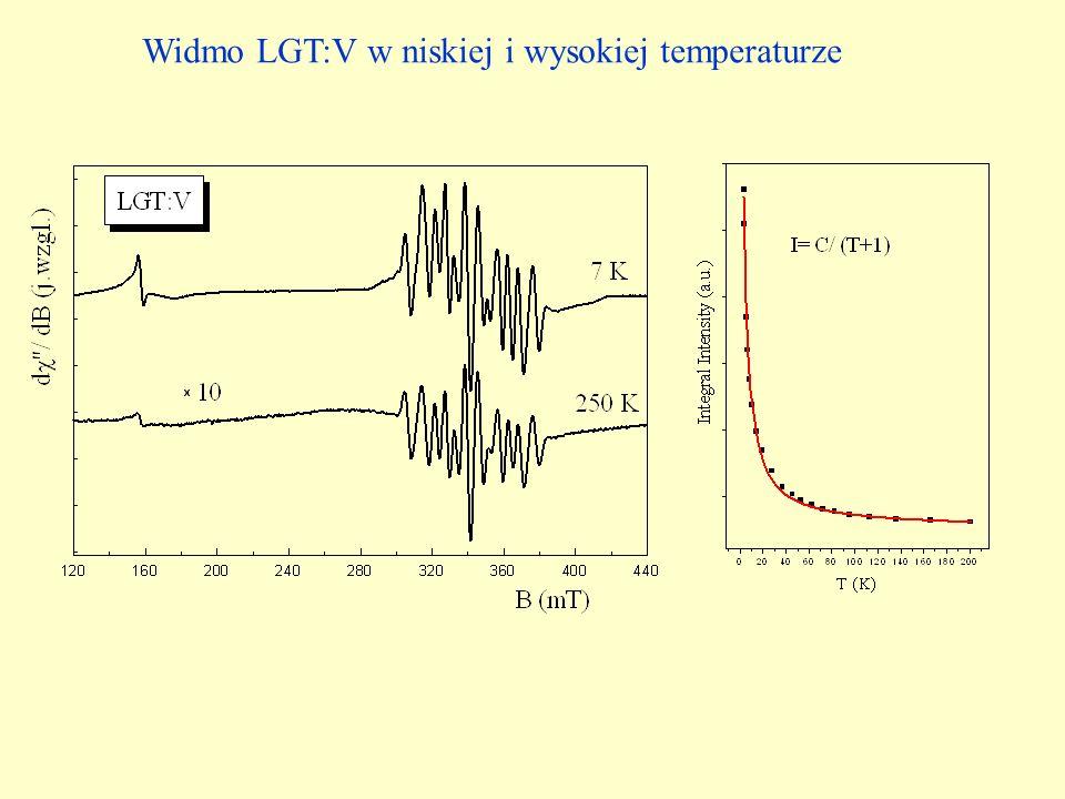 Widmo LGT:V w niskiej i wysokiej temperaturze