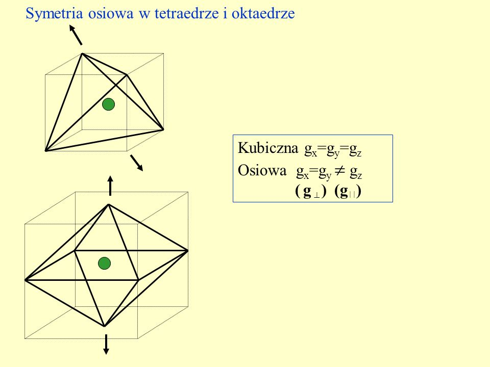 Symetria osiowa w tetraedrze i oktaedrze