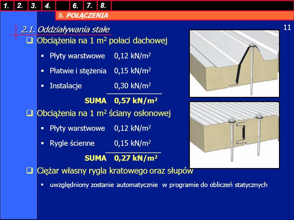 Obciążenia na 1 m2 połaci dachowej