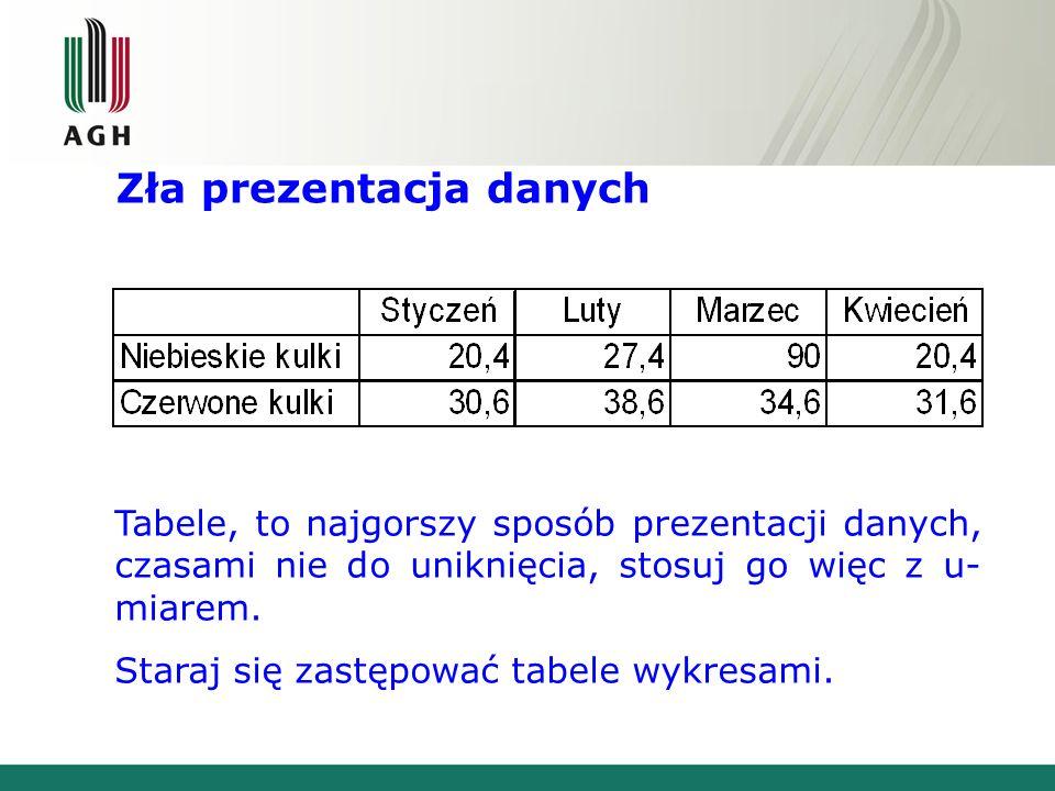 Zła prezentacja danych