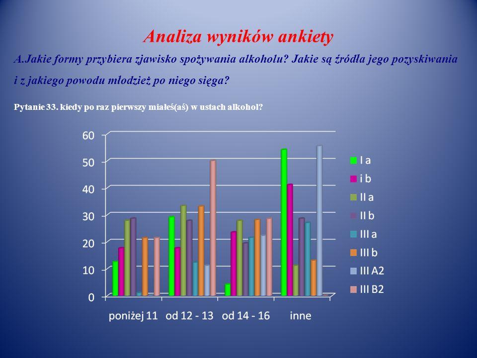 Analiza wyników ankiety