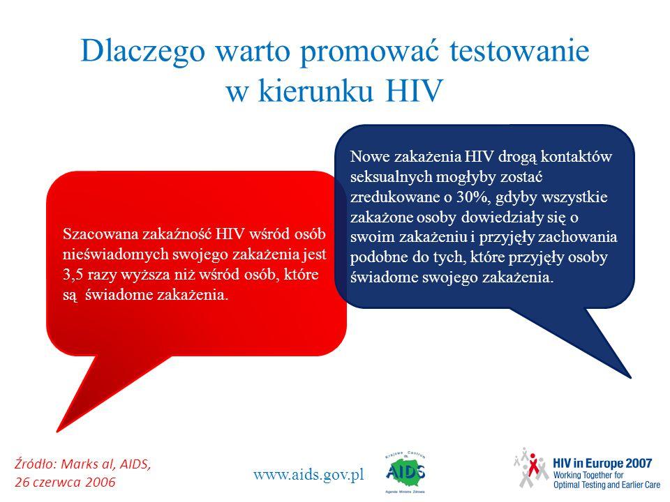 Dlaczego warto promować testowanie w kierunku HIV
