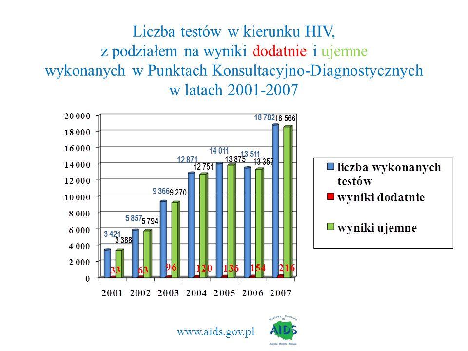 Liczba testów w kierunku HIV, z podziałem na wyniki dodatnie i ujemne wykonanych w Punktach Konsultacyjno-Diagnostycznych w latach 2001-2007